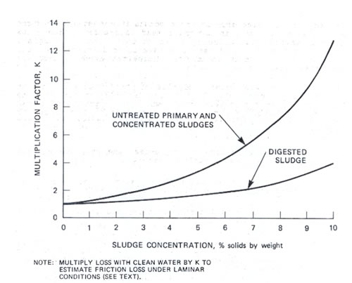 Curve Copied from EPA Standard 625/1-79-011, Chapter 14, and pg. 14-3